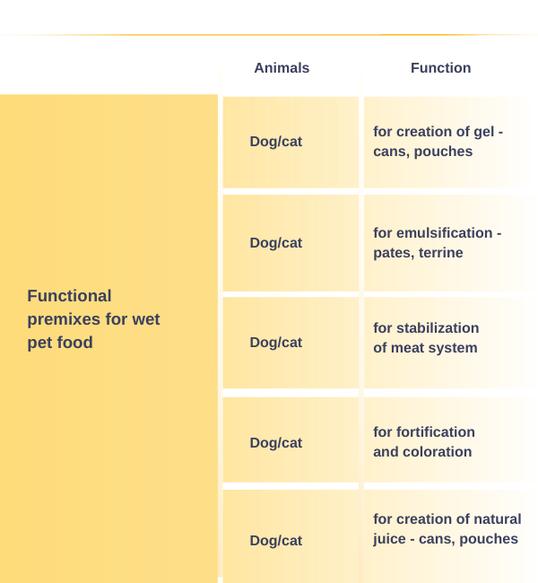 Functional premixes