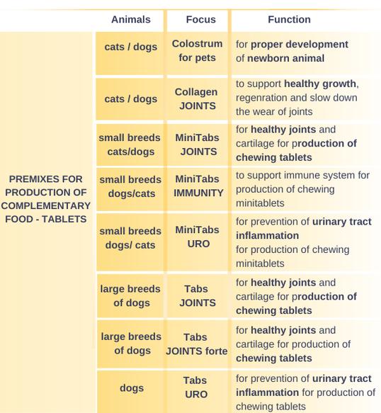 aktivní látky (27)