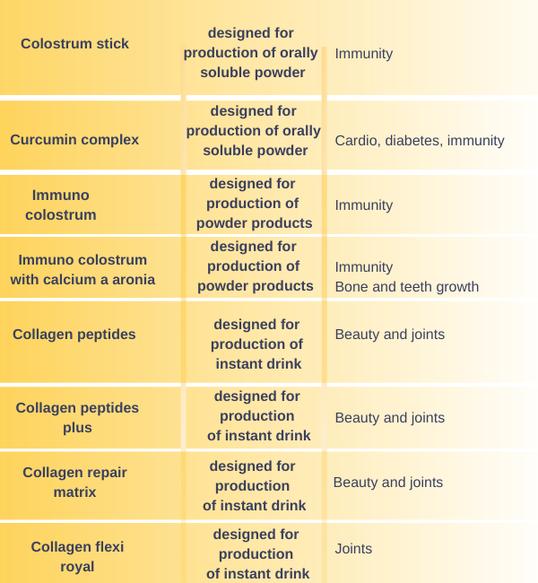 aktivní látky (32)