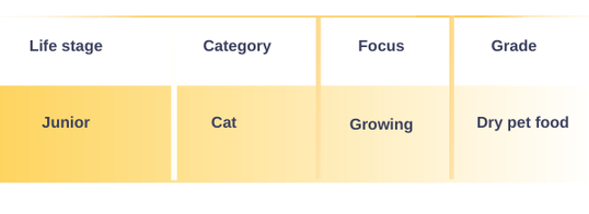 kitten - tabulka